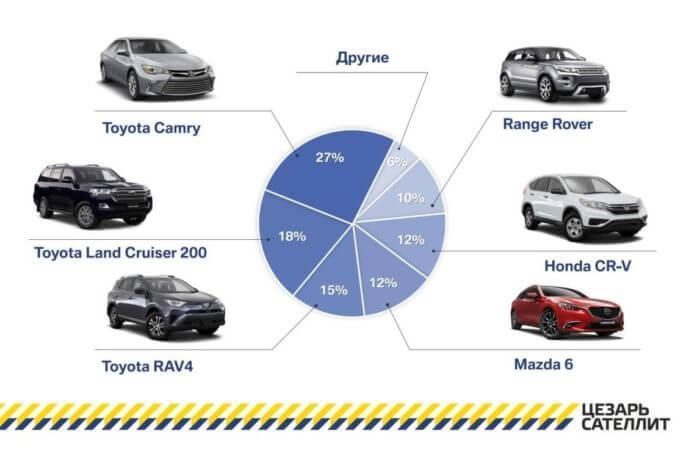 Статистические данные по угону автомобилей