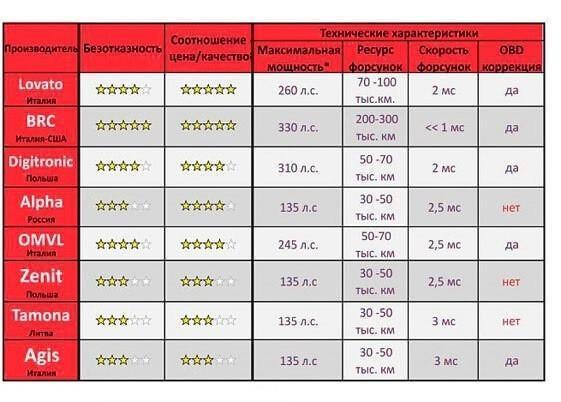 Таблица с производителями ГБО и харастеристики