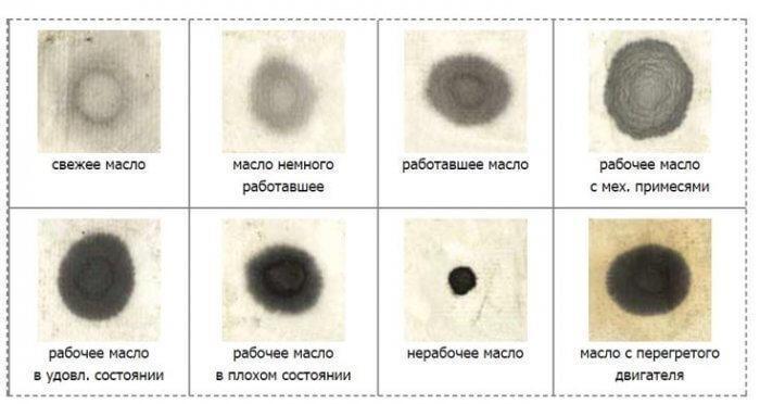 Определение состояние смазки по пятну на салфетке